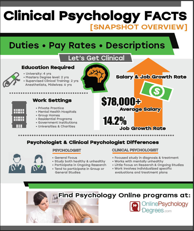 Clinical Psychology Facts Infographic