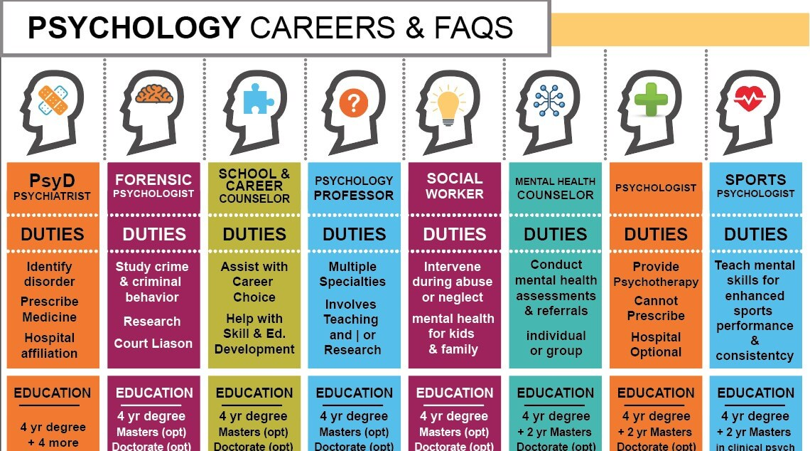 Psychology Specialties Infographic with education, salary, and responsibilities.