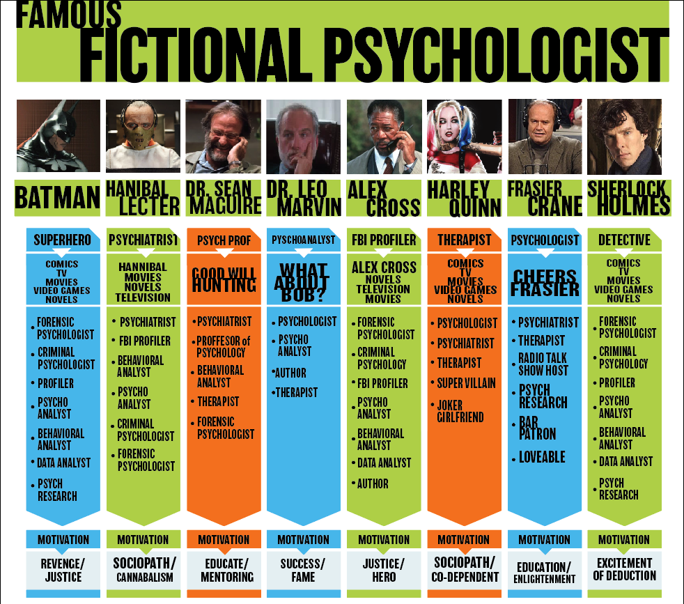 Top Fictional Masters of Psychology Characters infographic