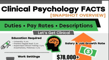 peak view of clinical psychology facts infographic