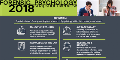 Forensic psychology infographic preview snapshot